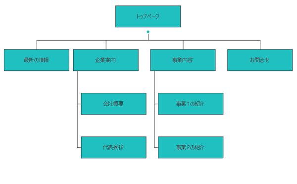 サイトマップ生成画像